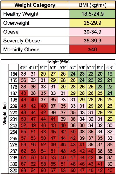 weight loss resources bmi calculator